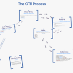 OTR_The Collection Process